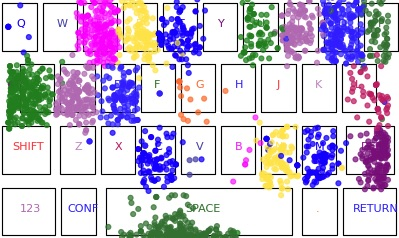 A keyboard scheme with dots representing each of the collected touch points. Each key as dots from a different color. There is a concentration of dots on the most used keys (e.g. a, s and space)